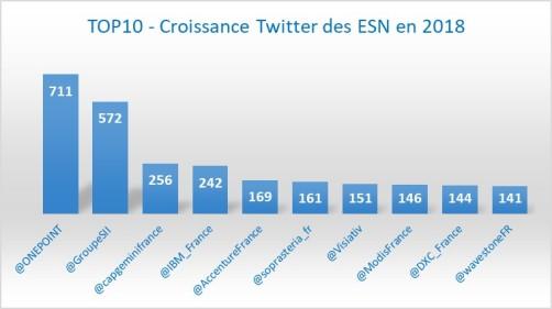Top10_Croissance_1802