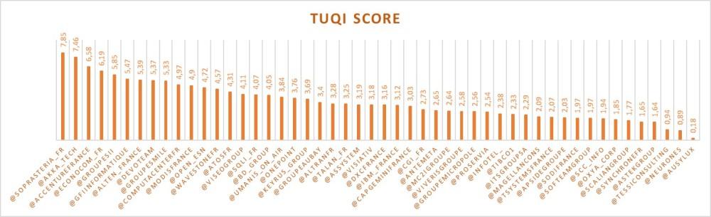 TUQI_Score_1802
