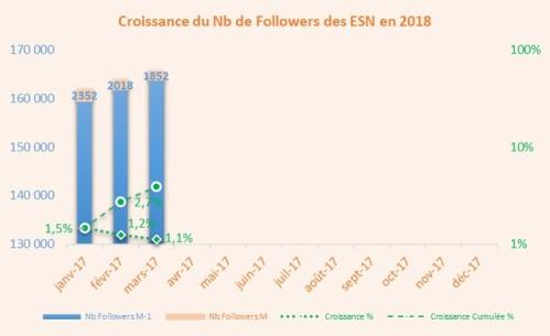 Croissance_Followers_1803