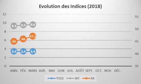Evolution_Indices_1803