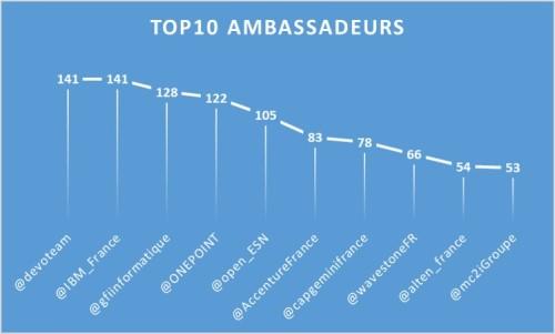 Top10_Ambassadeurs_1803