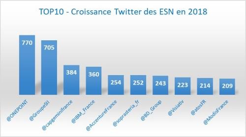 Top10_Croissance_1803