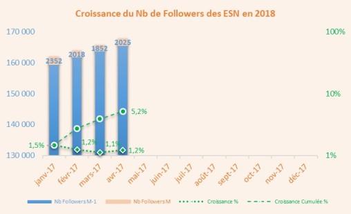 Croissance_Followers_1804