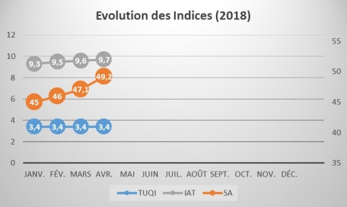 Evolution_Indices_1804
