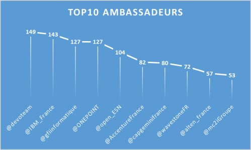 Top10_Ambassadeurs_1804