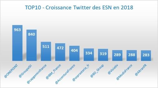 Top10_Croissance_1804