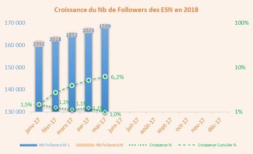 Croissance_Followers_1805
