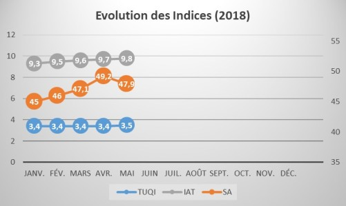 Evolution_Indices_1805