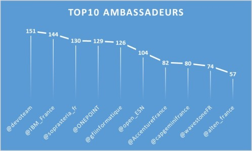 Top10_Ambassadeurs_1805