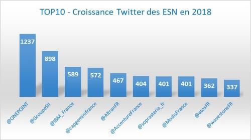 Top10_Croissance_1805