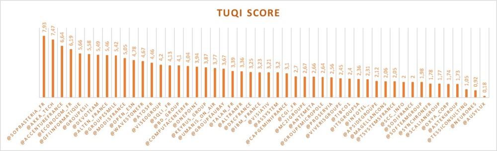 TUQI_Score_1805